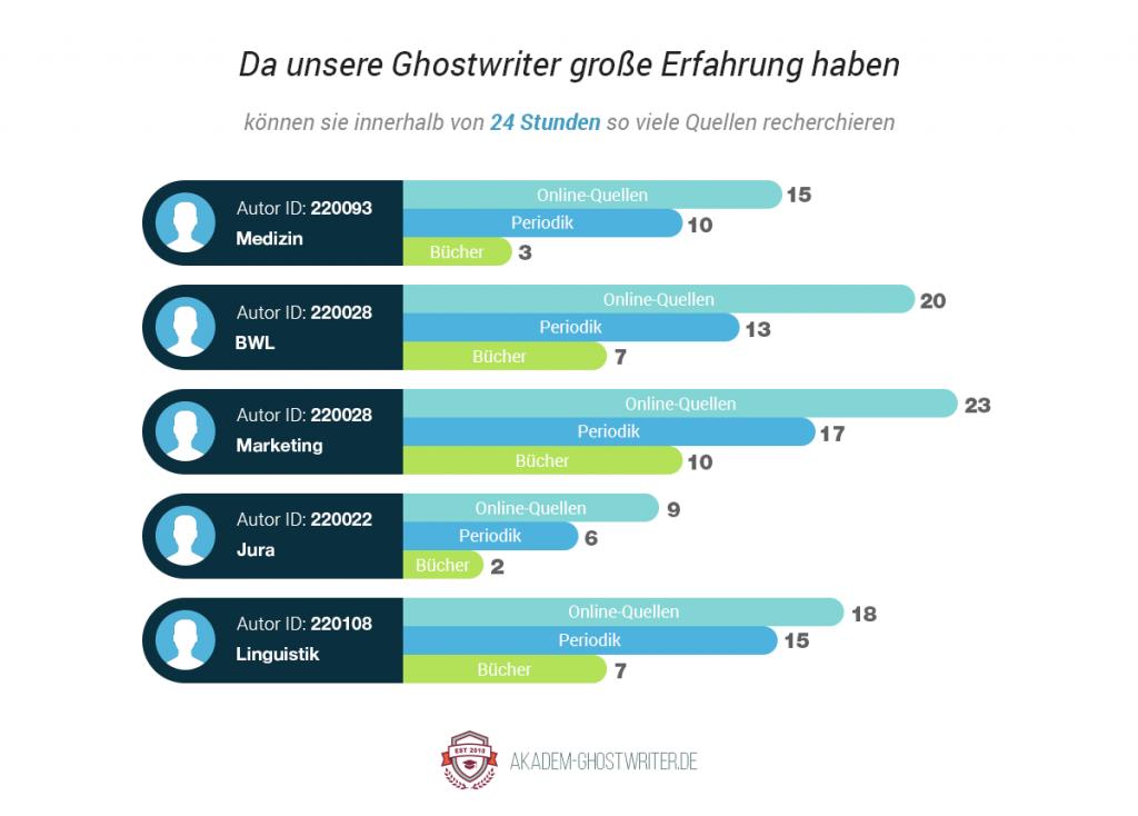 Unsere Ghostwriter können innerhalb von 24 Stunden so viele Quellen recherchieren. Akadem-Ghostwriter.de